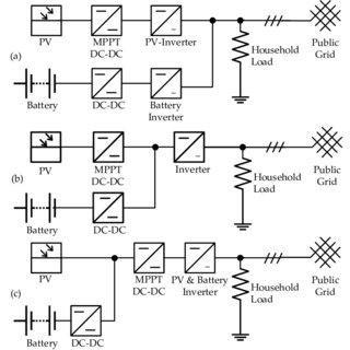 System coupling topologies and power electronic link for