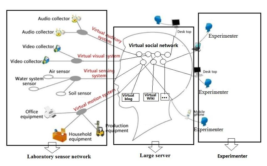 the artificial intelligence system model of the Internet
