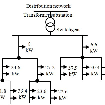 (PDF) Optimization of virtual power plant with a