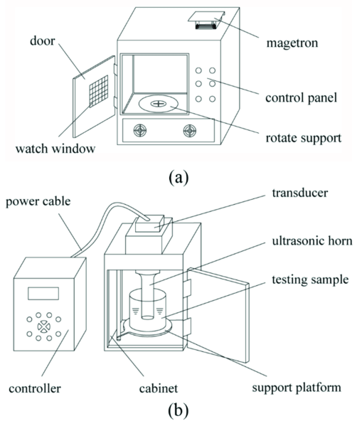 (a) Microwave reactor; (b) Ultrasonic extraction device