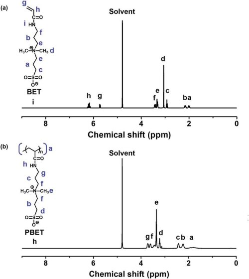 small resolution of nuclear magnetic resonance nmr spectra a monomer n n 0