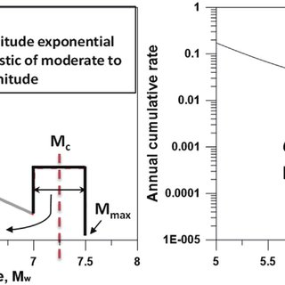 (PDF) Time-predictable model application in probabilistic