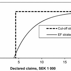 Optimal auditing of social benefit fraud: a case study