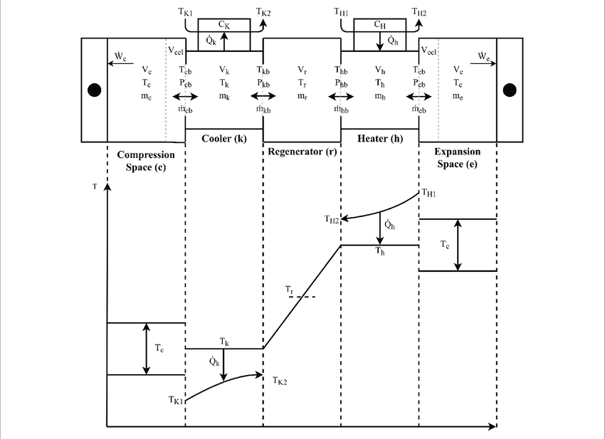| Serially connected component and temperature diagram of