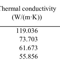 (PDF) Rapid heating thermal shock study of ultra high
