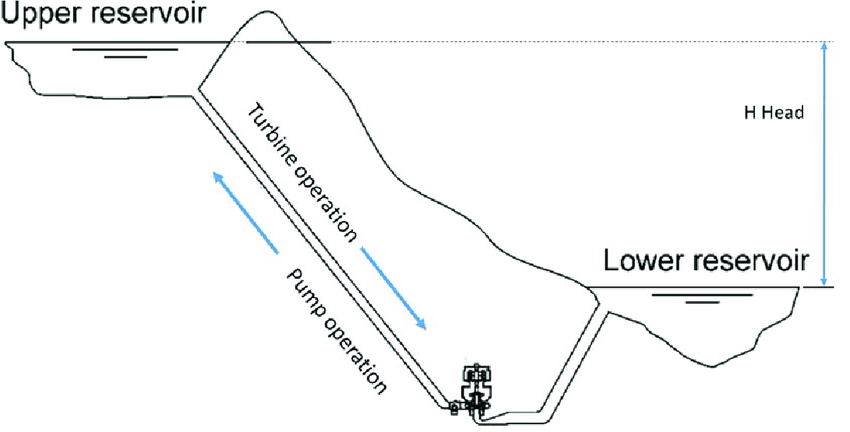 Sketch of a hydroelectric reversible power plant