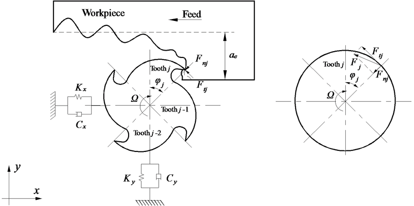 Dynamic model for the milling process. F t j , F n j
