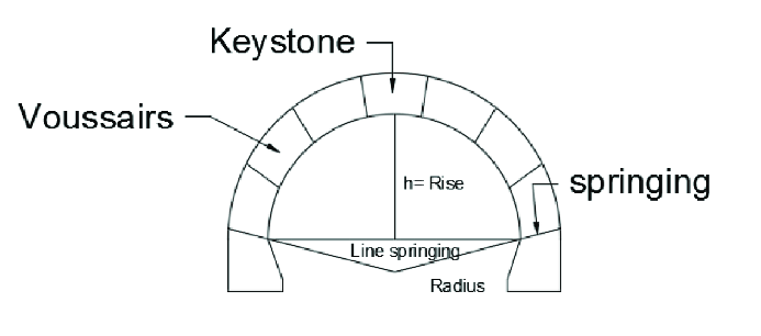 keystone arch diagram porsche 996 wiring parts of an source by the authors download scientific