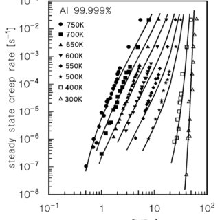 Literature data on the creep of Al-Mg alloys: strain rate