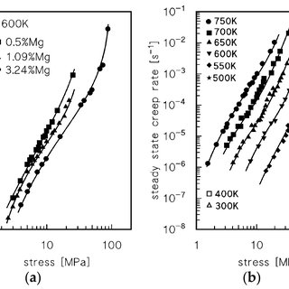 Literature data on the creep of Al-Mg alloys: strain rate