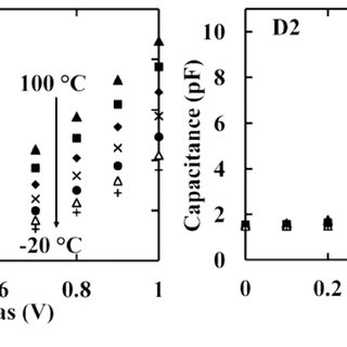 Scattering cross-section of Au dimers for various inter
