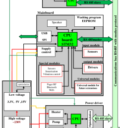block diagram of washing machine wiring diagram expert block diagram of washing machine control block diagram [ 799 x 1120 Pixel ]