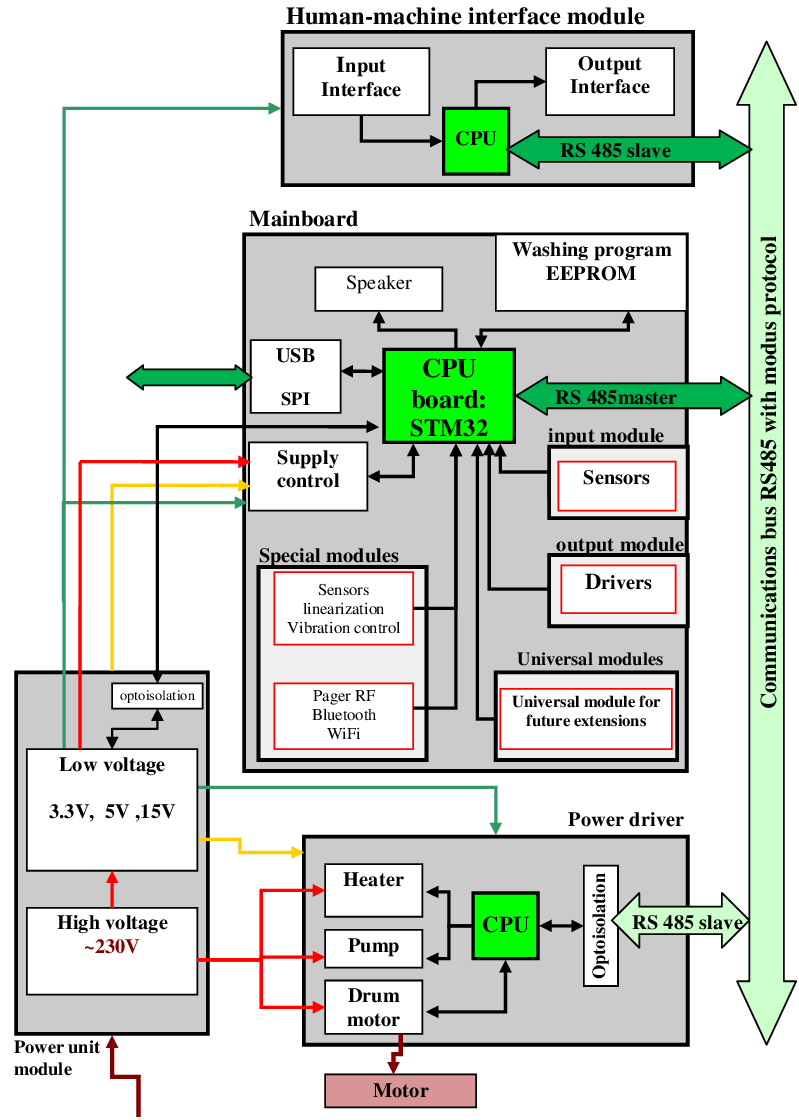 medium resolution of block diagram of washing machine wiring diagram expert block diagram of washing machine control block diagram