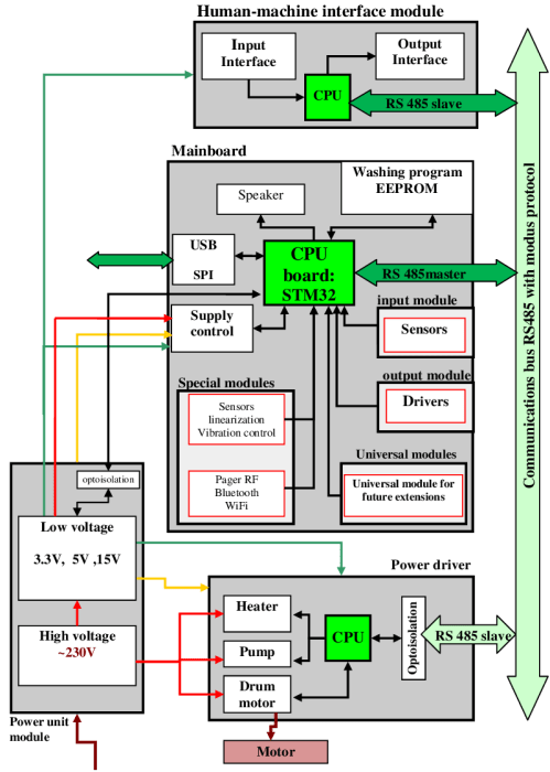 small resolution of block diagram of washing machine wiring diagram expert block diagram of washing machine control block diagram