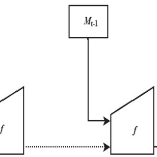 Merkle-Damgård construction A compression function accepts