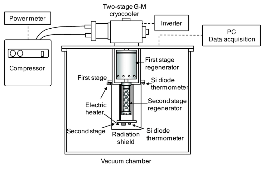 A schematic diagram of the two-stage G-M cryocooler