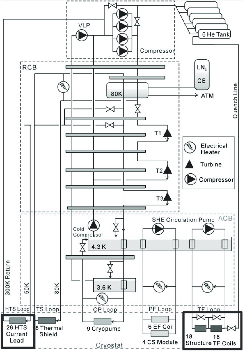 A schematic of the JT-60SA refrigerator and cryogenic