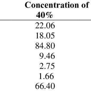 (PDF) Correlation of concentration of modified cassava