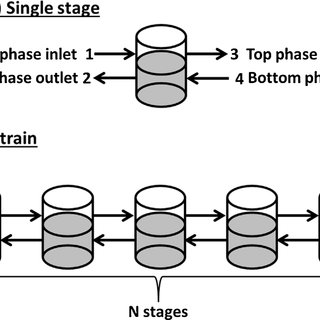 Schematic of operating protocol for multi-cycle batch