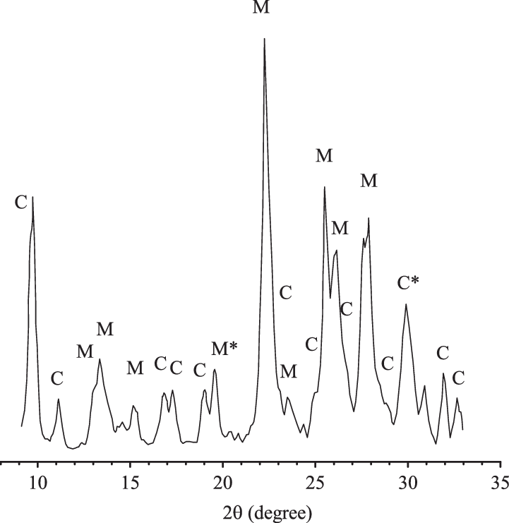 X-ray diffraction pattern of the mordenite-clinoptilolite