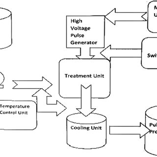 The process of enzyme-assisted extraction method from the