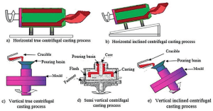 Figure 15 Classification of centrifugal casting methods