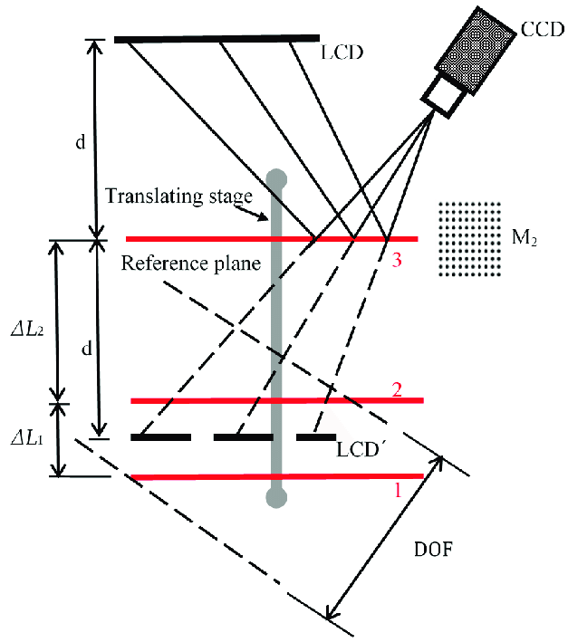 Schematic diagram for determining the stage movement