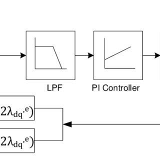 (PDF) Novel Compensation Method to Reduce Rotor Position