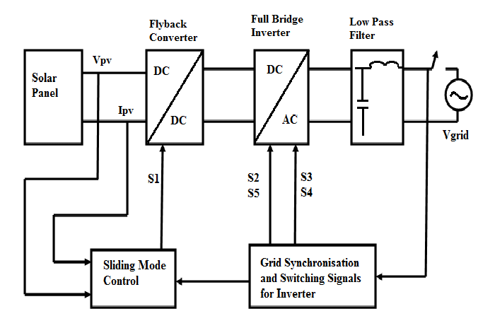 Block diagram of the proposed grid-connected PV inverter