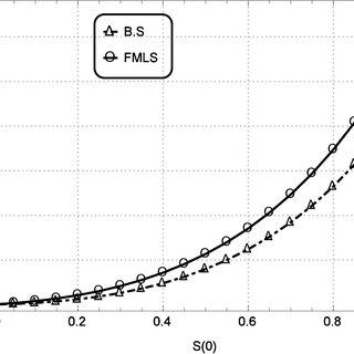 (PDF) Wavelets optimization method for evaluation of