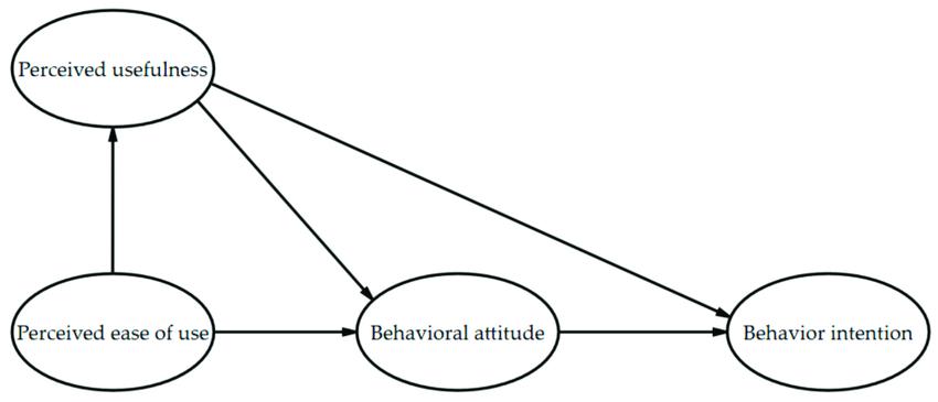 The technology acceptance model (TAM) logic frame diagram