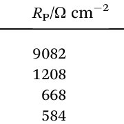 (PDF) Corrosion behavior of 904L austenitic stainless