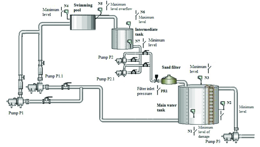 Schematic representation of the water supply and