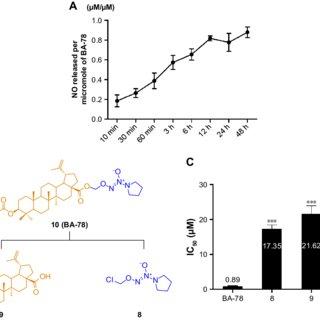 (PDF) Combination of betulinic acid with diazen-1-ium-1,2