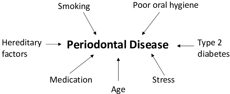 Risk factors that are associated to periodontal disease ...