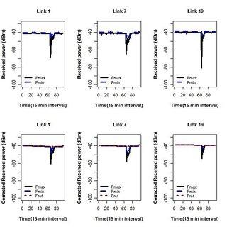 (PDF) Real time rainfall estimation using microwave