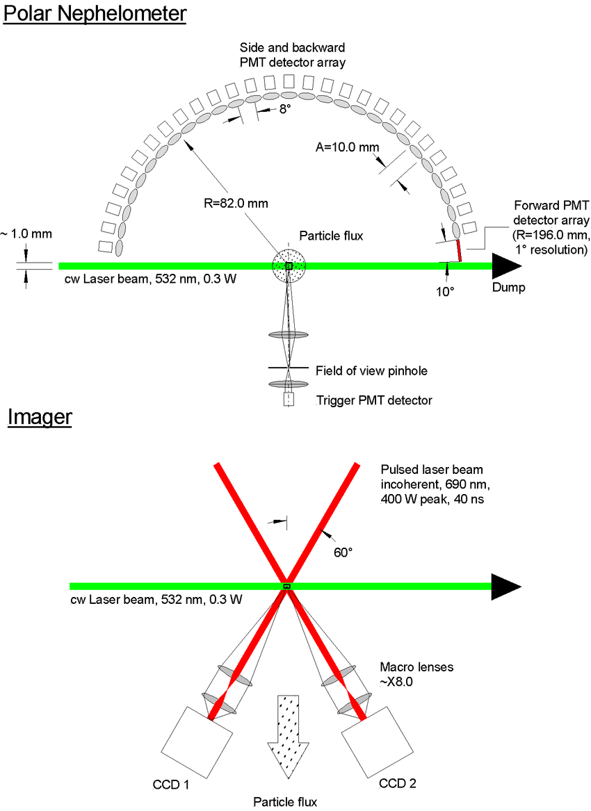 medium resolution of schematic diagram of the two main components of phips halo the scattering plane of
