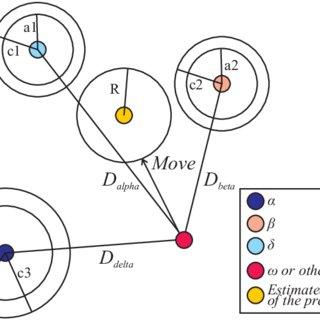 (PDF) Application of Grey Wolf Optimizer Algorithm for