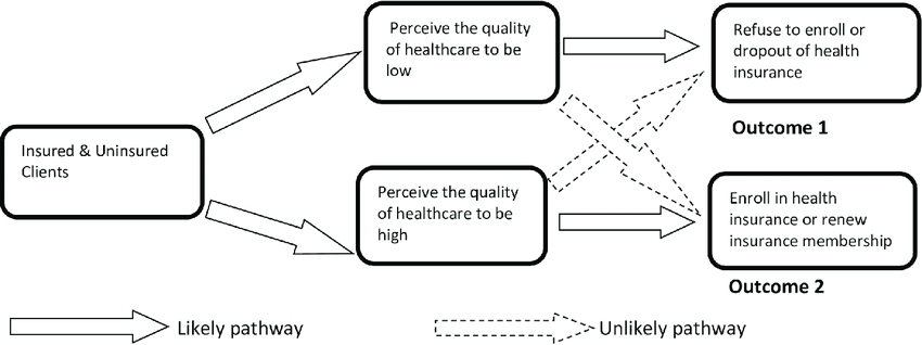 Conceptual framework of independence of quality perception