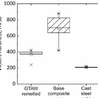 Macrographs of (a) keyhole GTAW weld and (b) conventional
