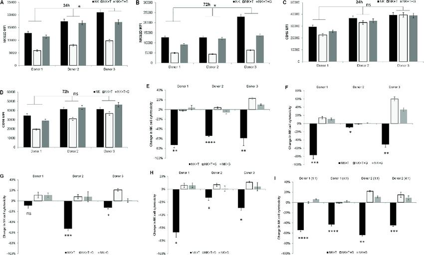Inhibiting TGF beta signaling using the small molecule