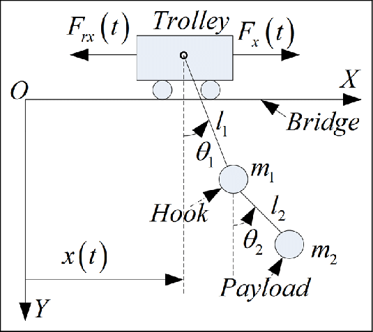 Schematic diagram of a double-pendulum overhead crane