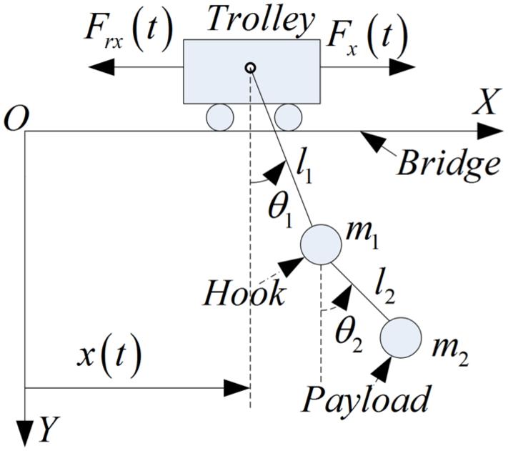 Schematic diagram of a double-pendulum overhead crane