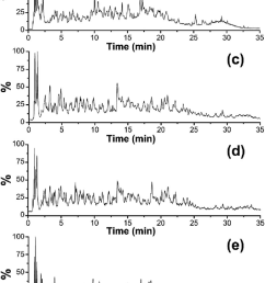 positive ion base peak intensity chromatograms obtained from the analysis of tryptic digest of a pig hide gelatin b pig bone gelatin c cattle hide  [ 680 x 1433 Pixel ]