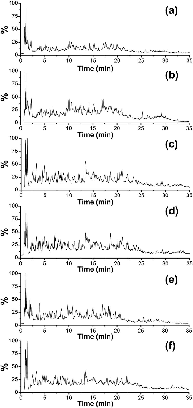 hight resolution of positive ion base peak intensity chromatograms obtained from the analysis of tryptic digest of a pig hide gelatin b pig bone gelatin c cattle hide