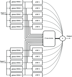 the block diagram of a dual input global pdm model with five global pdms  [ 850 x 926 Pixel ]