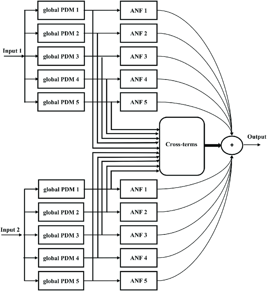 hight resolution of the block diagram of a dual input global pdm model with five global pdms