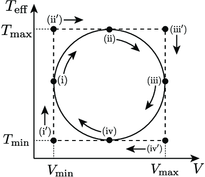 T eff-V diagram of the kinematic Stirling heat engine in