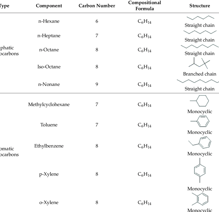 Hydrocarbon components used to prepare a synthetic