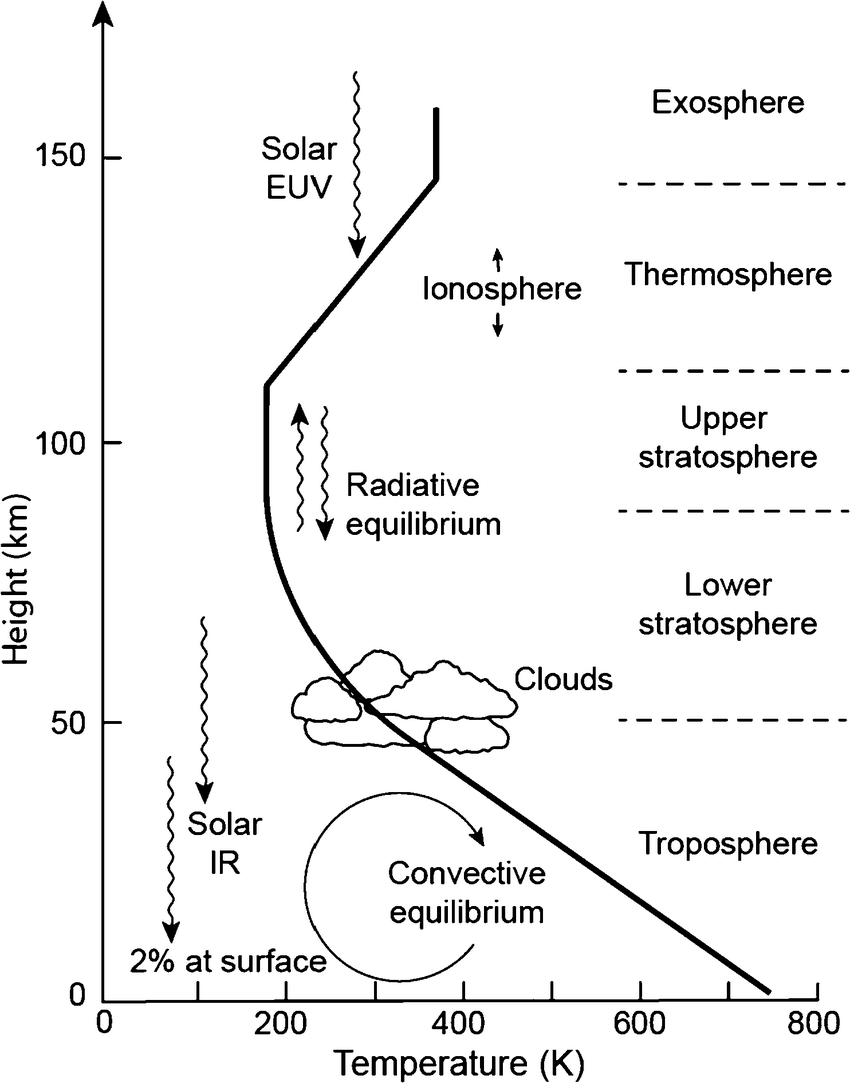 A diagram of the mean vertical temperature profile in